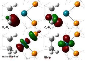Natural Bond Orbitals for Rh sigma alkane complex
