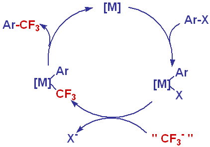 General Catalytic Cycle for Aromatic Trifluoromethylation